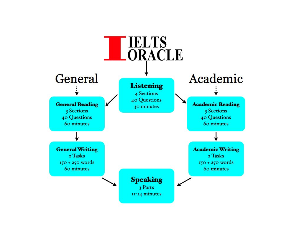 IELTS modules and components