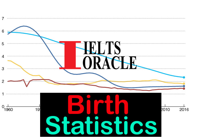 IELTS Listening- Birth Statistics | Cambridge 3 Test 4